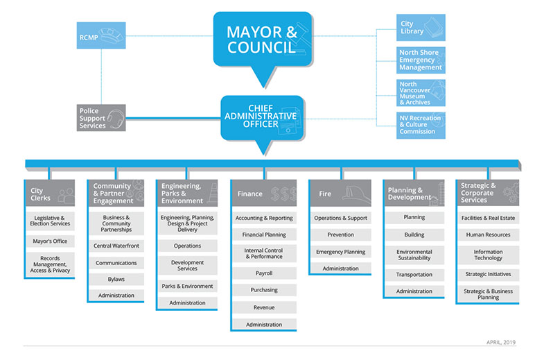 City of North Vancouver Org Chart