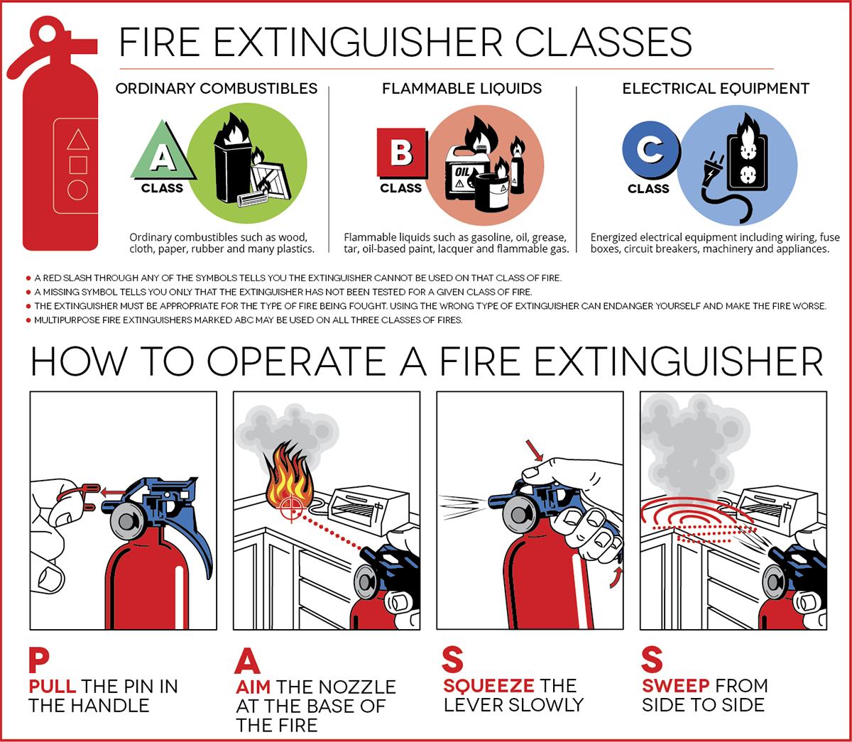 extinguisherinfo_graphic.ashx?la=en portable fire extinguishers  at bakdesigns.co