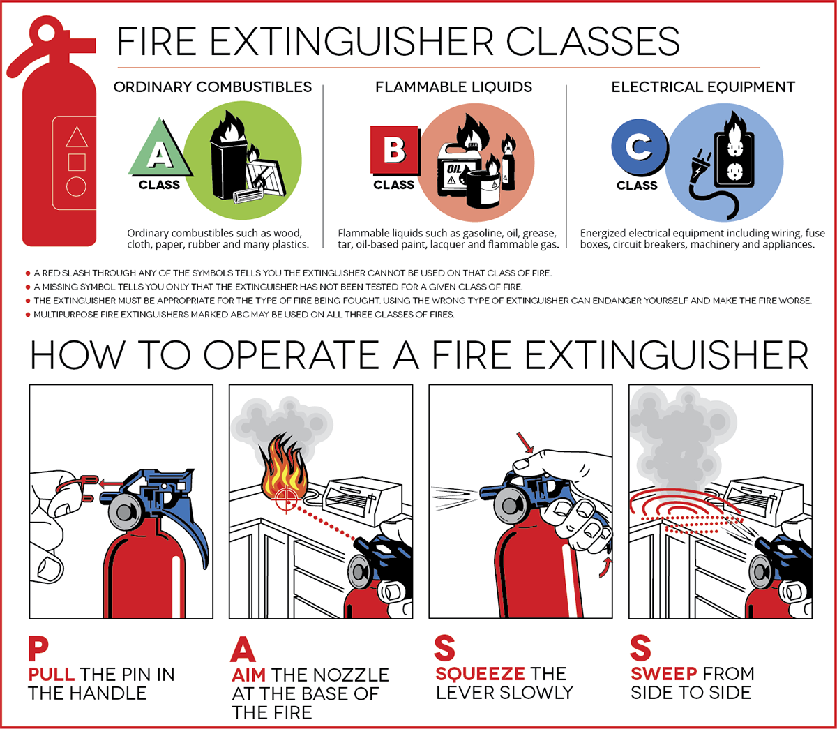 Portable fire extinguishers for more information or to book a training session contact 604 980 5021 or email firecnv biocorpaavc Choice Image